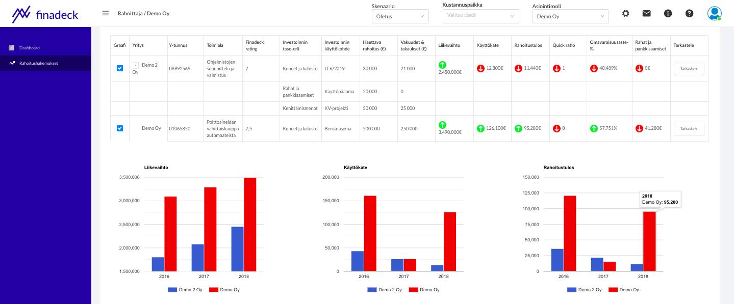 Rahoitushakemusten vastaanotto ja tarkastelu - Rahoittajan Dashboard
