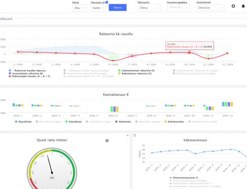 Raportointi – viisi vinkkiä dashboardin rakentamiseen ja hyödyntämiseen