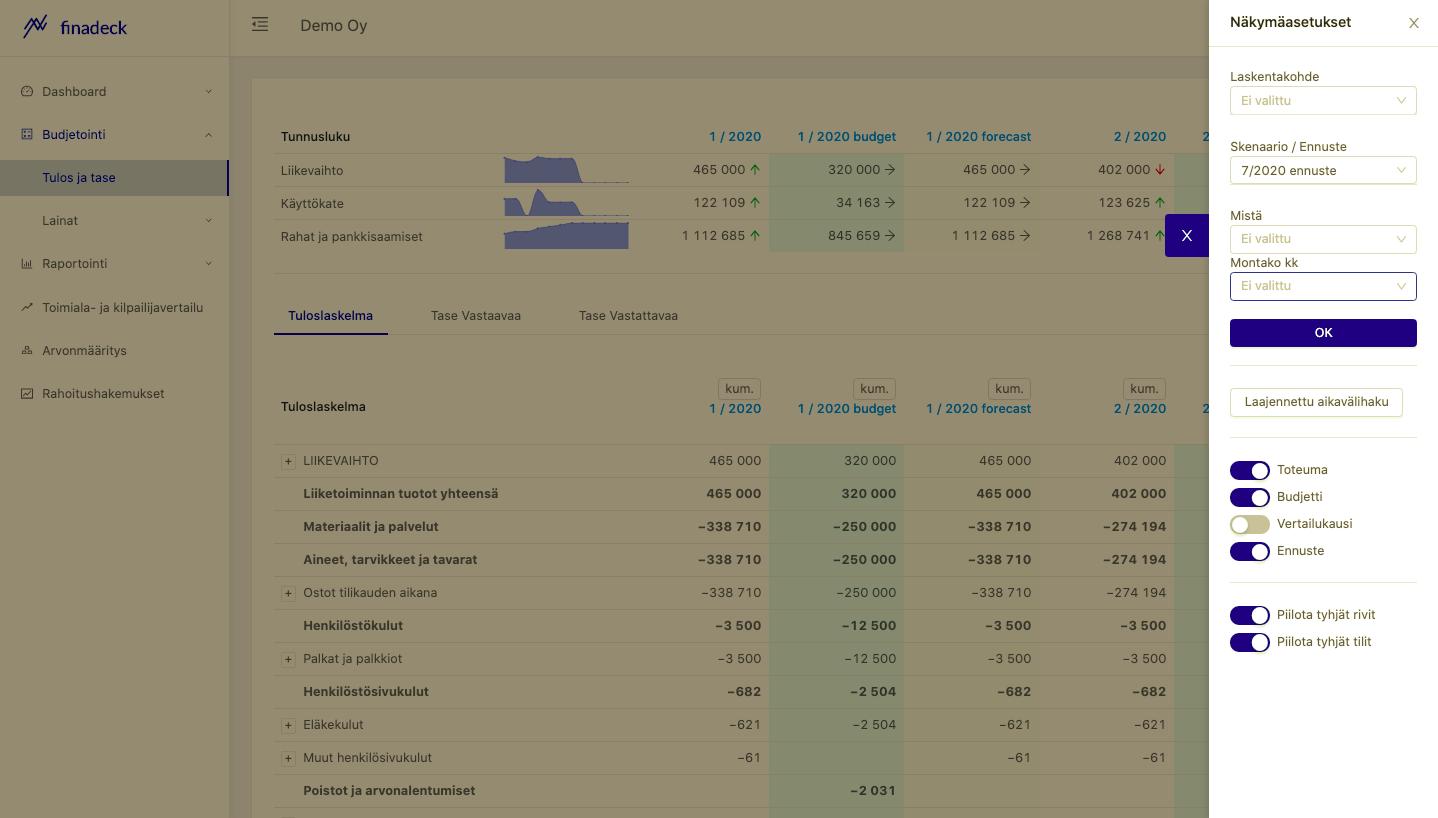 budjetointi ja ennuste
